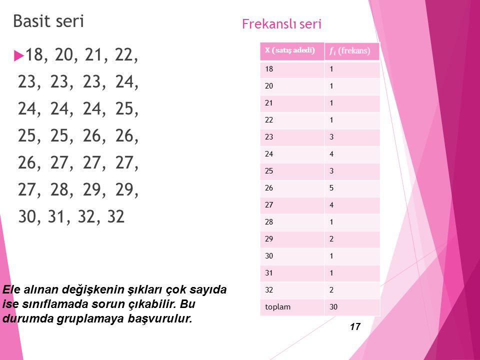 Frekanslı seri 17 Basit seri  18, 20, 21, 22, 23, 23, 23, 24, 24, 24, 24, 25, 25, 25, 26, 26, 26, 27, 27, 27, 27, 28, 29, 29, 30, 31, 32, 32 Ele alınan değişkenin şıkları çok sayıda ise sınıflamada sorun çıkabilir.
