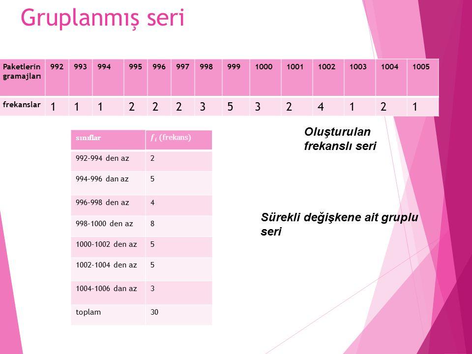 Gruplanmış seri Oluşturulan frekanslı seri Sürekli değişkene ait gruplu seri Paketlerin gramajları 992993994995996997998999100010011002100310041005 frekanslar 11122235324121 sınıflar 992-994 den az2 994-996 dan az5 996-998 den az4 998-1000 den az8 1000-1002 den az5 1002-1004 den az5 1004-1006 dan az3 toplam30