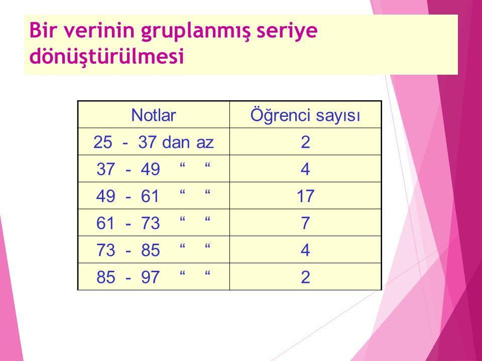 Bir verinin gruplanmış seriye dönüştürülmesi NotlarÖğrenci sayısı 25 - 37 dan az2 37 - 49 4 49 - 61 17 61 - 73 7 73 - 85 4 85 - 97 2