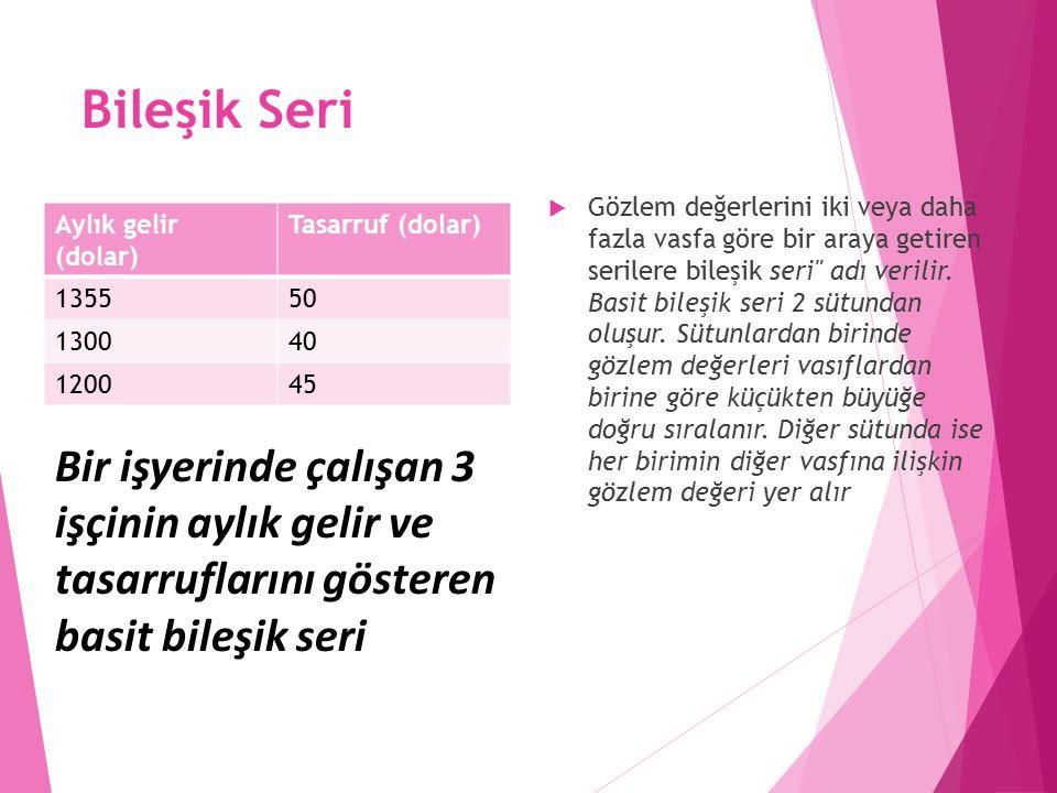Bileşik Seri Aylık gelir (dolar) Tasarruf (dolar) 135550 130040 120045  Gözlem değerlerini iki veya daha fazla vasfa göre bir araya getiren serilere bileşik seri adı verilir.