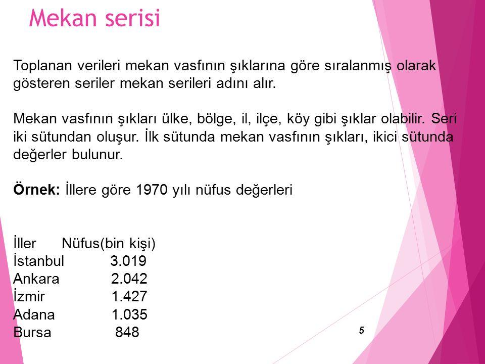 Mekan serisi 5 Toplanan verileri mekan vasfının şıklarına göre sıralanmış olarak gösteren seriler mekan serileri adını alır.