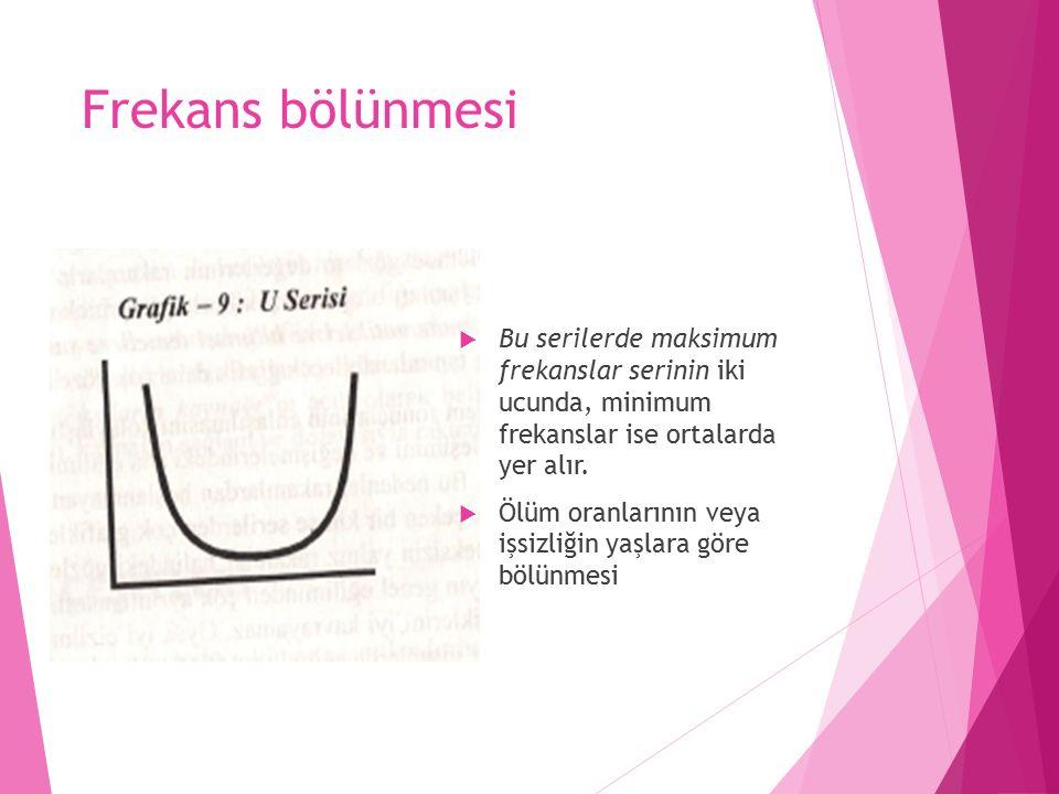 Frekans bölünmesi U serisi  Bu serilerde maksimum frekanslar serinin iki ucunda, minimum frekanslar ise ortalarda yer alır.