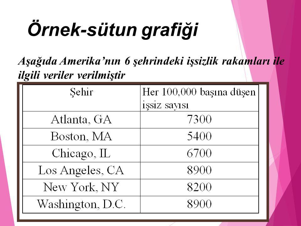 Aşağıda Amerika'nın 6 şehrindeki işsizlik rakamları ile ilgili veriler verilmiştir Örnek-sütun grafiği