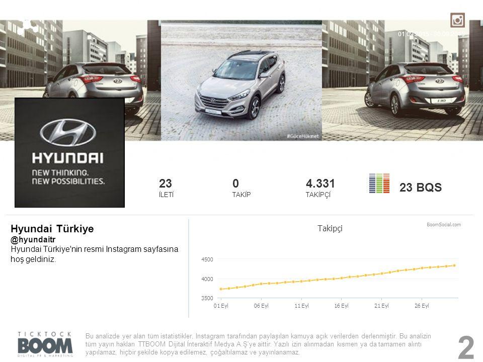 Hyundai Türkiye @hyundaitr Hyundai Türkiye'nin resmi Instagram sayfasına hoş geldiniz. 23 İLETİ 0 TAKİP 4.331 TAKİPÇİ 23 BQS Bu analizde yer alan tüm