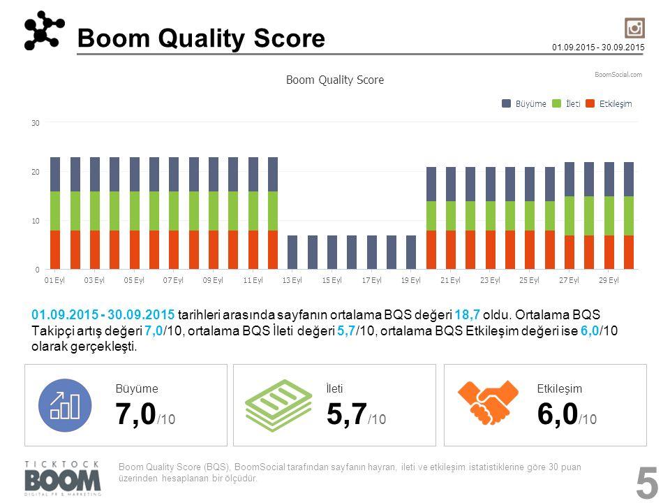 Boom Quality Score 01.09.2015 - 30.09.2015 01.09.2015 - 30.09.2015 tarihleri arasında sayfanın ortalama BQS değeri 18,7 oldu. Ortalama BQS Takipçi art