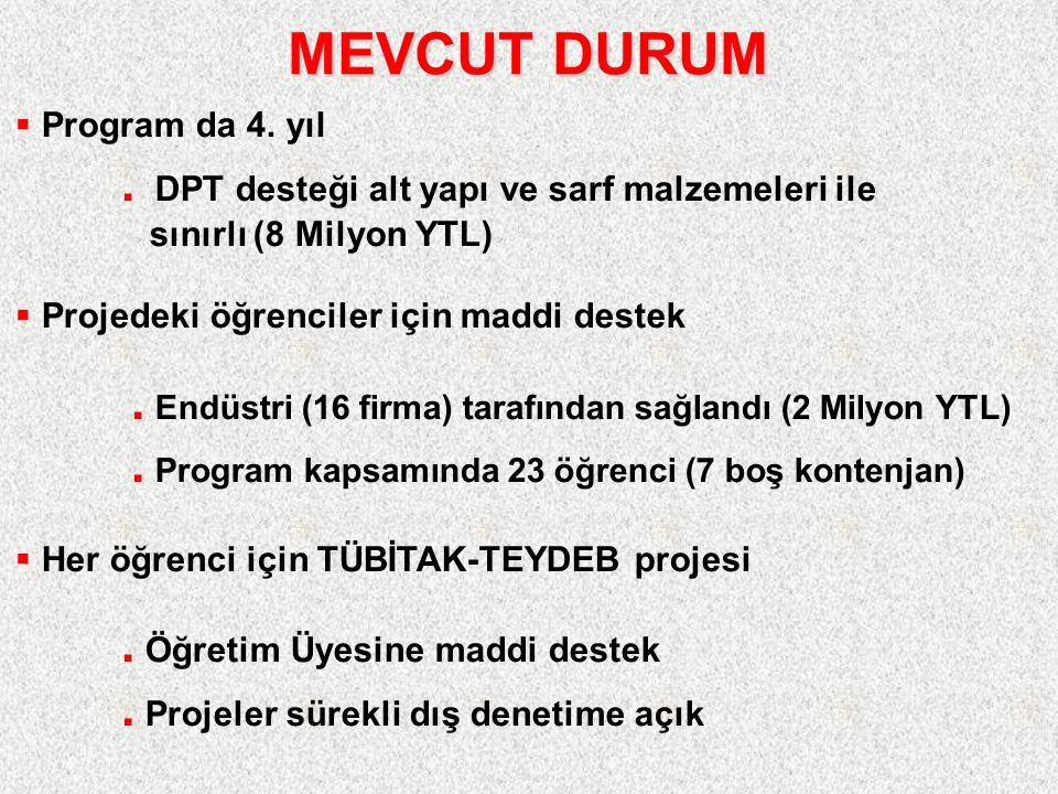 MEVCUT DURUM  Program da 4. yıl.