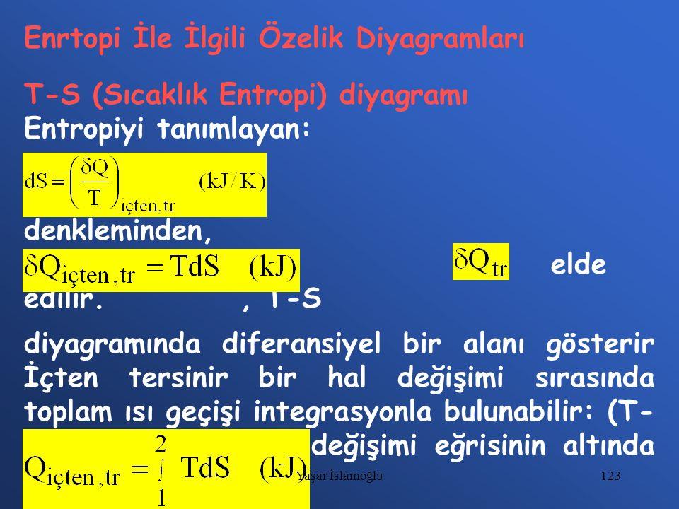 123 Enrtopi İle İlgili Özelik Diyagramları T-S (Sıcaklık Entropi) diyagramı Entropiyi tanımlayan: denkleminden, elde edilir., T-S diyagramında diferan