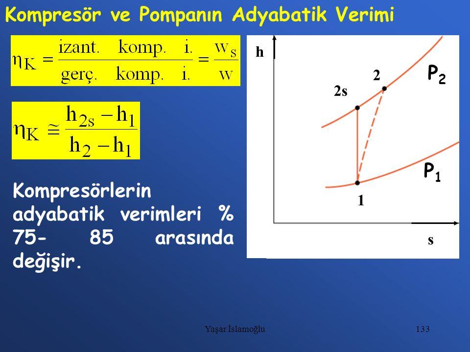 133 Kompresör ve Pompanın Adyabatik Verimi h s 1 2s 2 P1P1 P2P2 Kompresörlerin adyabatik verimleri % 75- 85 arasında değişir. Yaşar İslamoğlu