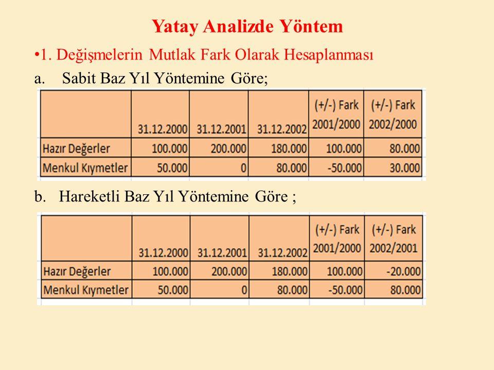 Yatay Analizde Yöntem 2.