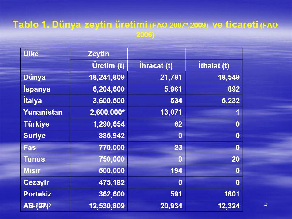 27.10.20154 Tablo 1. Dünya zeytin üretimi (FAO 2007*,2009) ve ticareti (FAO 2006) ÜlkeZeytin Üretim (t)İhracat (t)İthalat (t) Dünya18,241,80921,78118,