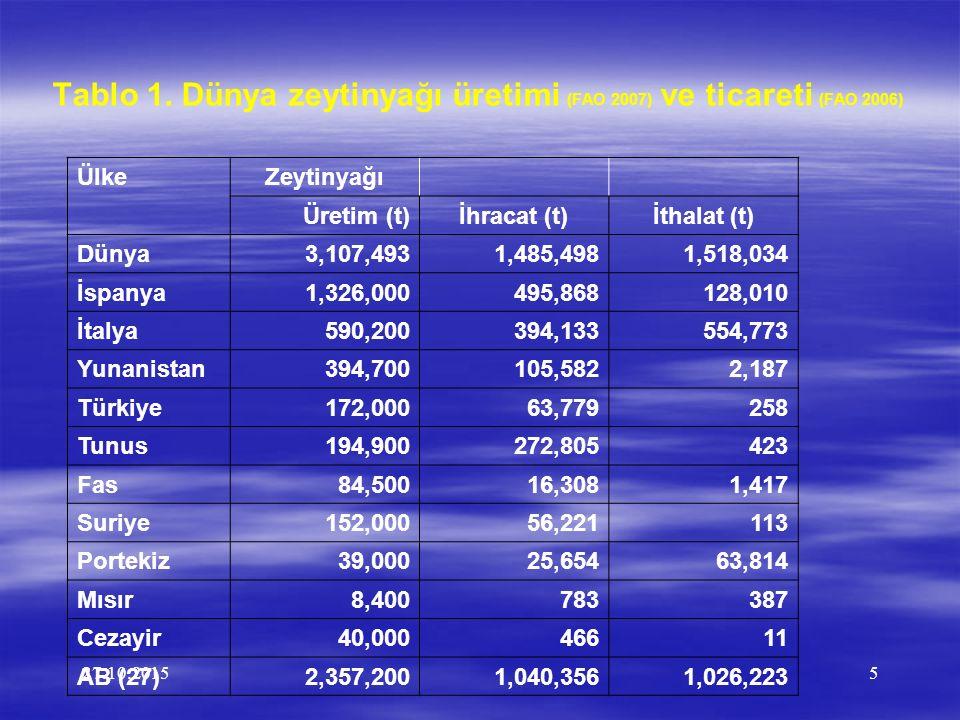 27.10.20155 Tablo 1. Dünya zeytinyağı üretimi (FAO 2007) ve ticareti (FAO 2006) ÜlkeZeytinyağı Üretim (t)İhracat (t)İthalat (t) Dünya3,107,4931,485,49