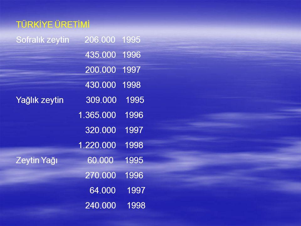 TÜRKİYE ÜRETİMİ Sofralık zeytin 206.000 1995 435.000 1996 200.000 1997 430.000 1998 Yağlık zeytin 309.000 1995 1.365.000 1996 320.000 1997 1.220.000 1