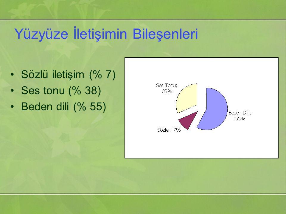 Yüzyüze İletişimin Bileşenleri Sözlü iletişim (% 7) Ses tonu (% 38) Beden dili (% 55)