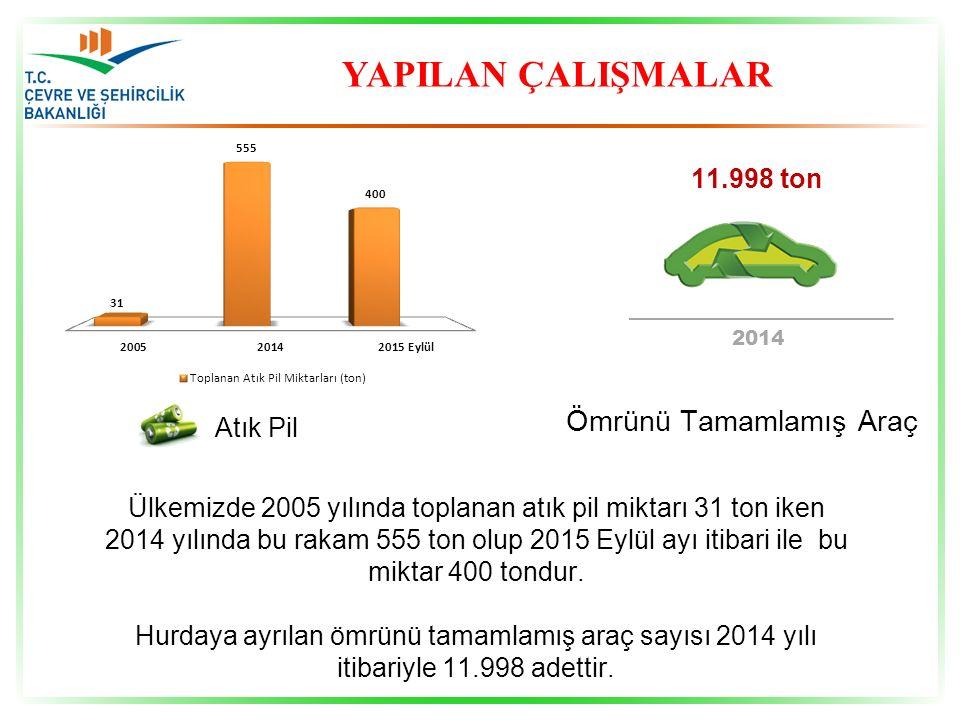 YAPILAN ÇALIŞMALAR Ülkemizde 2005 yılında toplanan atık pil miktarı 31 ton iken 2014 yılında bu rakam 555 ton olup 2015 Eylül ayı itibari ile bu mikta