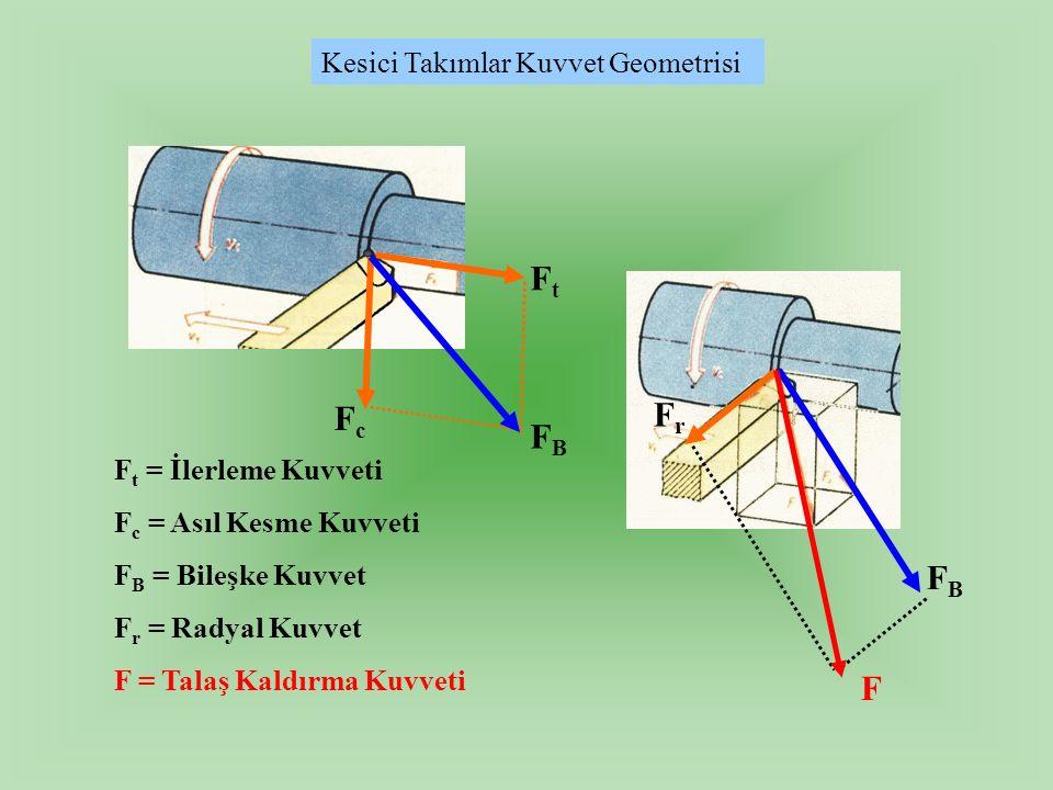 Kesici Takımlar Kuvvet Geometrisi FtFt FcFc FBFB F FBFB FrFr F t = İlerleme Kuvveti F c = Asıl Kesme Kuvveti F B = Bileşke Kuvvet F r = Radyal Kuvvet