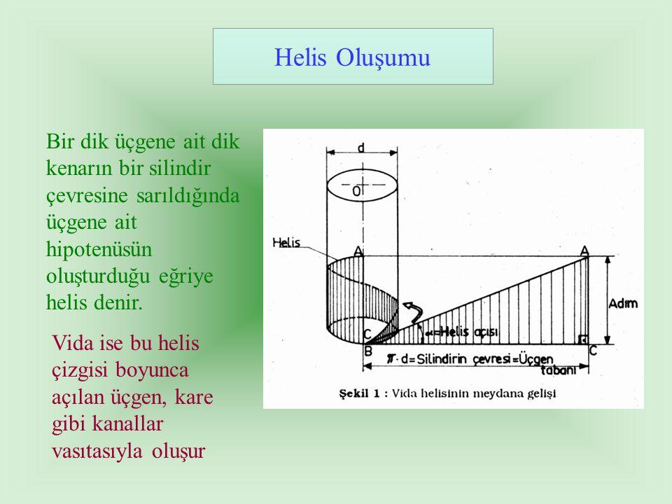 Helis Oluşumu Bir dik üçgene ait dik kenarın bir silindir çevresine sarıldığında üçgene ait hipotenüsün oluşturduğu eğriye helis denir. Vida ise bu he