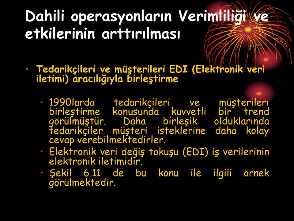 Dahili operasyonların Verimliliği ve etkilerinin arttırılması Tedarikçileri ve müşterileri EDI (Elektronik veri iletimi) aracılığıyla birleştirme 1990