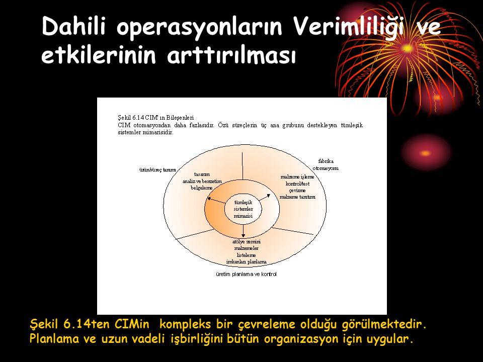Dahili operasyonların Verimliliği ve etkilerinin arttırılması Şekil 6.14ten CIMin kompleks bir çevreleme olduğu görülmektedir. Planlama ve uzun vadeli