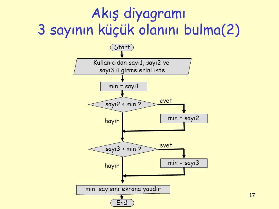17 Akış diyagramı 3 sayının küçük olanını bulma(2) Kullanıcıdan sayı1, sayı2 ve sayı3 ü girmelerini iste sayı2 < min ? Start hayır min = sayı1 min = s