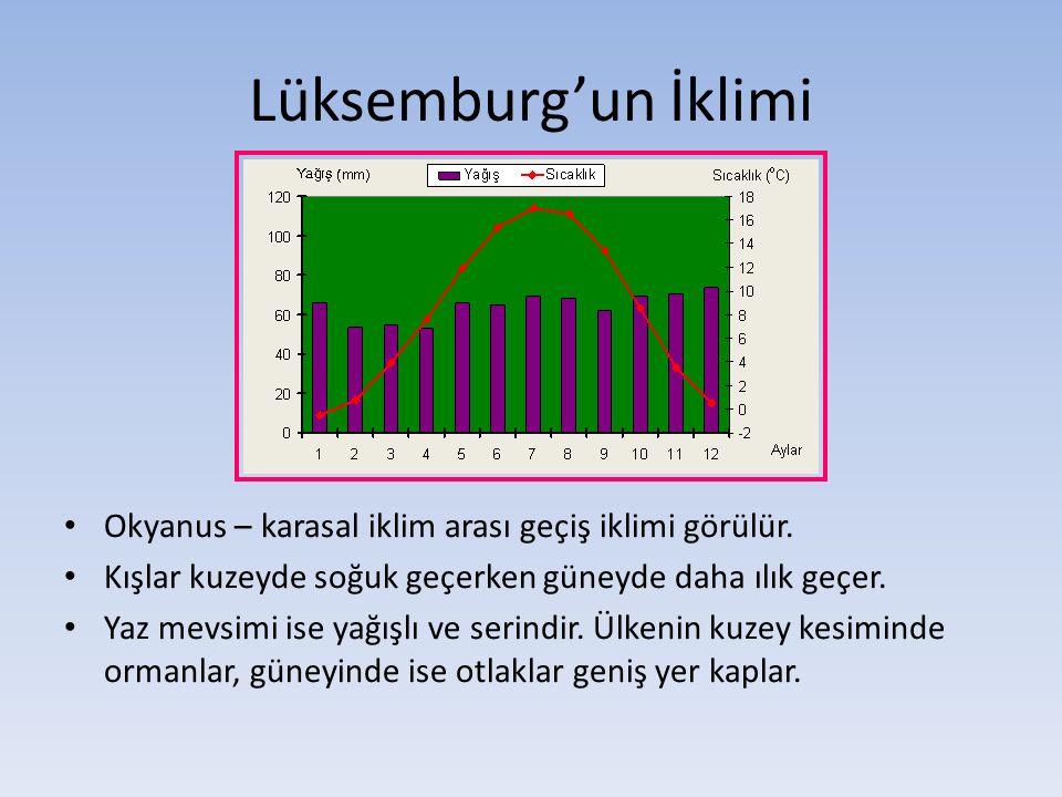 Lüksemburg'un İklimi Okyanus – karasal iklim arası geçiş iklimi görülür. Kışlar kuzeyde soğuk geçerken güneyde daha ılık geçer. Yaz mevsimi ise yağışl