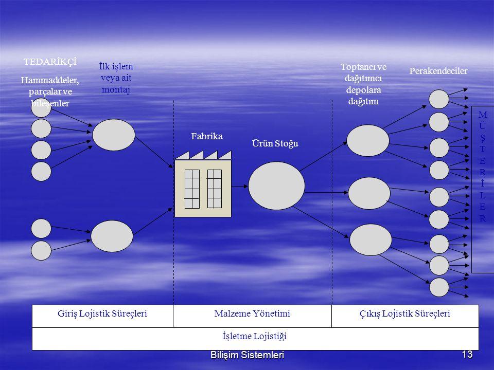 Dr. Erman COŞKUN Yönetim Bilişim Sistemleri13 Giriş Lojistik SüreçleriMalzeme YönetimiÇıkış Lojistik Süreçleri İşletme Lojistiği MÜŞTERİLERMÜŞTERİLER
