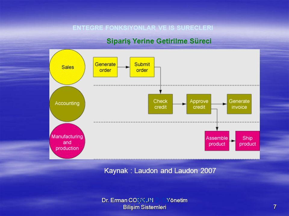 Dr. Erman COŞKUN Yönetim Bilişim Sistemleri7 Sekil 2-12 Sipariş Yerine Getirilme Süreci ENTEGRE FONKSIYONLAR VE IS SURECLERI Kaynak : Laudon and Laudo