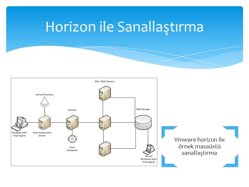 Vmware horizon ile örnek masaüstü sanallaştırma Horizon ile Sanallaştırma