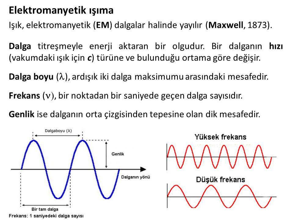 Elektromanyetik ışıma Işık, elektromanyetik (EM) dalgalar halinde yayılır (Maxwell, 1873). 28 Dalga titreşmeyle enerji aktaran bir olgudur. Bir dalgan
