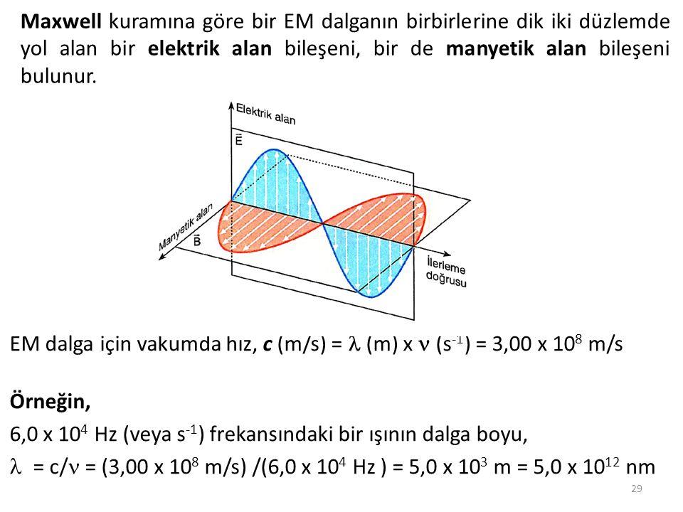 Maxwell kuramına göre bir EM dalganın birbirlerine dik iki düzlemde yol alan bir elektrik alan bileşeni, bir de manyetik alan bileşeni bulunur. 29 EM