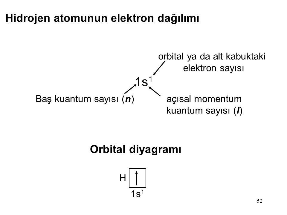 52 Hidrojen atomunun elektron dağılımı 1s 1 Baş kuantum sayısı (n) açısal momentum kuantum sayısı (l) orbital ya da alt kabuktaki elektron sayısı Orbi