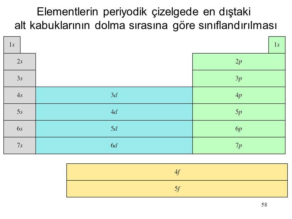 58 Elementlerin periyodik çizelgede en dıştaki alt kabuklarının dolma sırasına göre sınıflandırılması