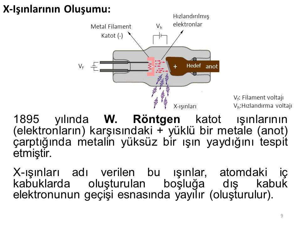 1895 yılında W. Röntgen katot ışınlarının (elektronların) karşısındaki + yüklü bir metale (anot) çarptığında metalin yüksüz bir ışın yaydığını tespit