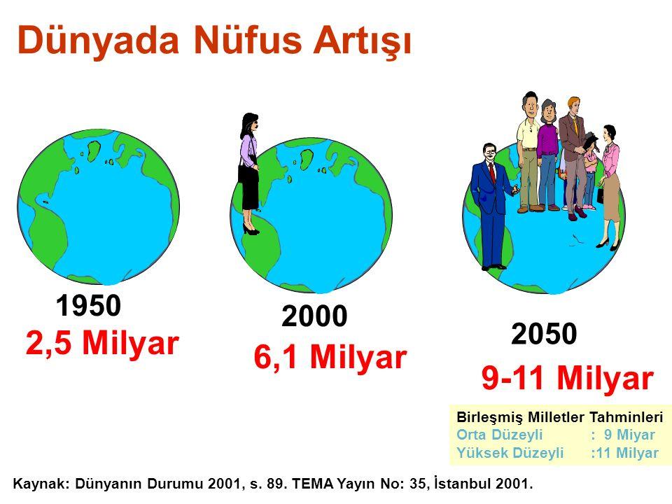 Dünyada Nüfus Artışı 1950 2,5 Milyar 2000 6,1 Milyar 9-11 Milyar 2050 Kaynak: Dünyanın Durumu 2001, s. 89. TEMA Yayın No: 35, İstanbul 2001. Birleşmiş
