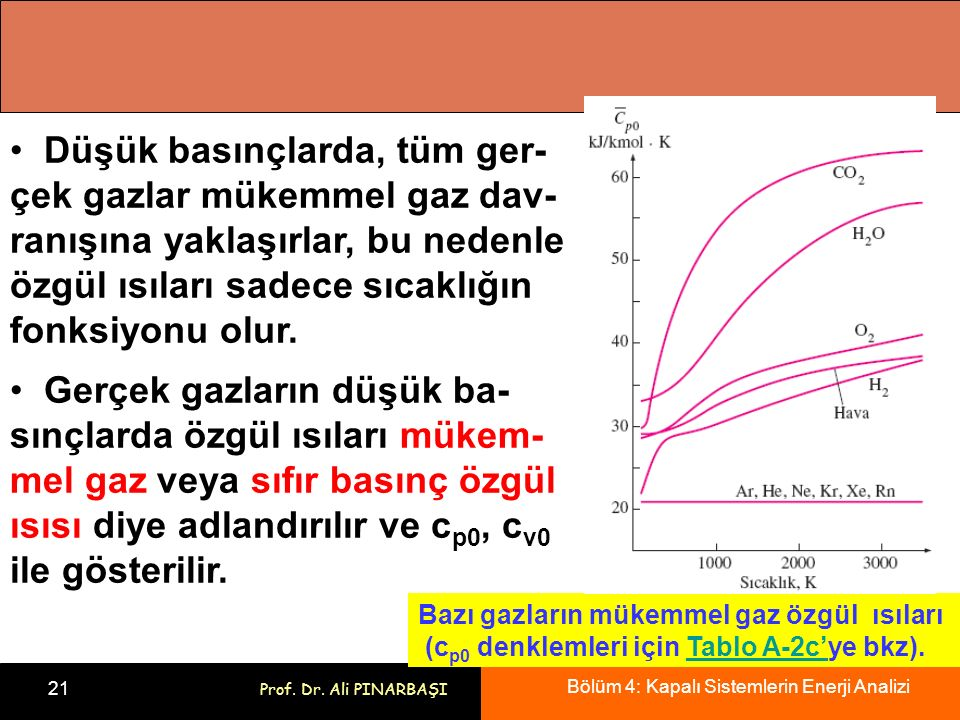 Bölüm 4: Kapalı Sistemlerin Enerji Analizi 21 Prof. Dr. Ali PINARBAŞI Bazı gazların mükemmel gaz özgül ısıları (c p0 denklemleri için Tablo A-2c'ye bk