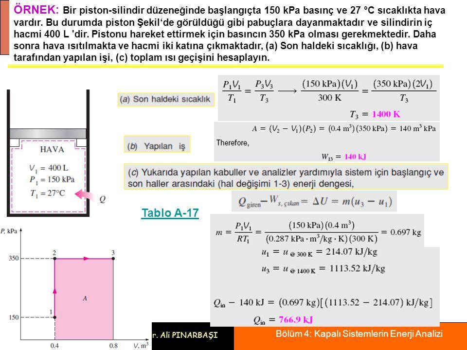 Bölüm 4: Kapalı Sistemlerin Enerji Analizi 30 Prof. Dr. Ali PINARBAŞI ÖRNEK: ÖRNEK: Bir piston-silindir düzeneğinde başlangıçta 150 kPa basınç ve 27 °