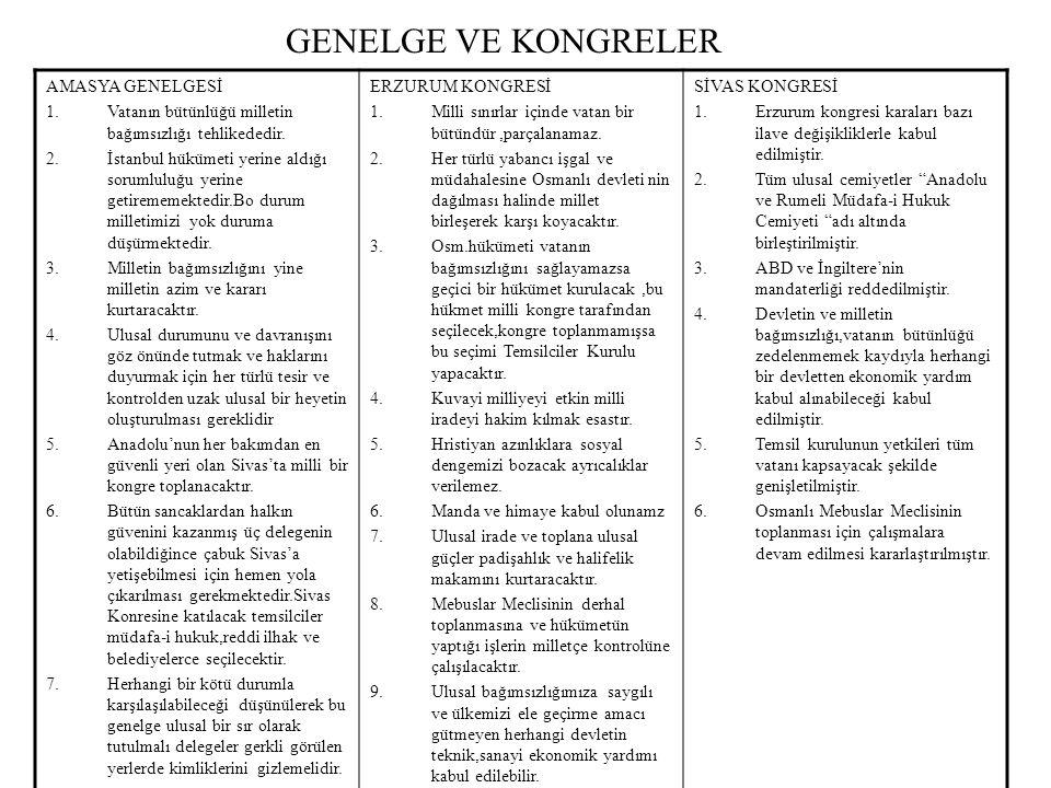 GENELGE VE KONGRELER AMASYA GENELGESİ 1.Vatanın bütünlüğü milletin bağımsızlığı tehlikededir. 2.İstanbul hükümeti yerine aldığı sorumluluğu yerine get