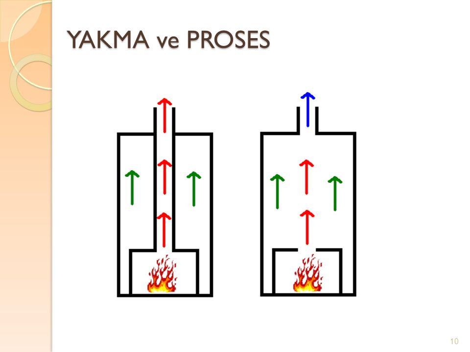 YAKMA ve PROSES YAKMA ve PROSES 10