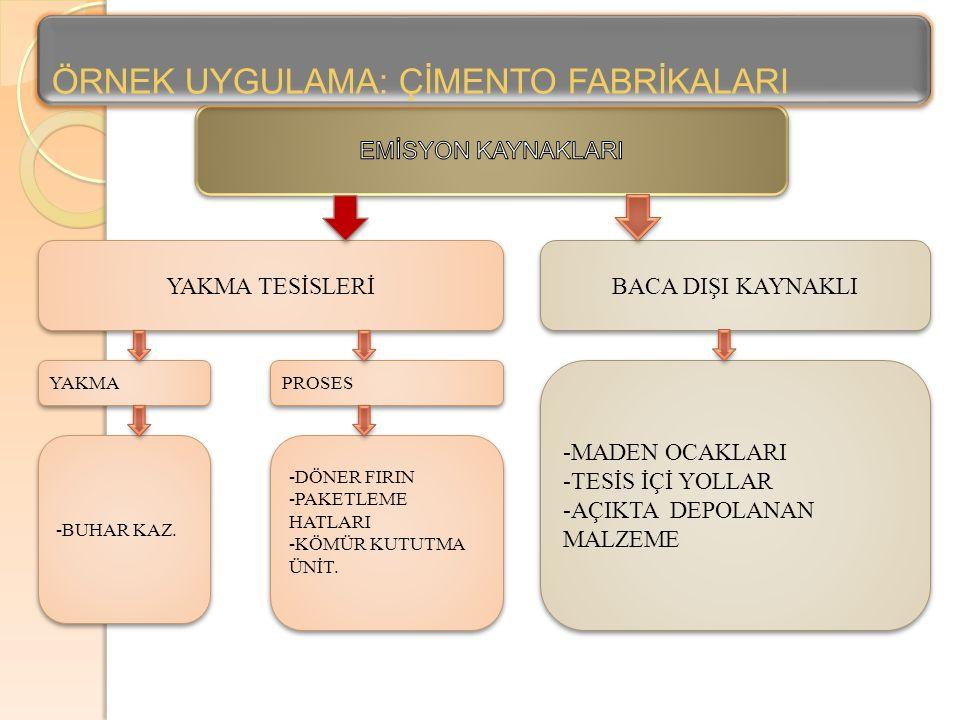 YAKMA TESİSLERİ BACA DIŞI KAYNAKLI YAKMA -MADEN OCAKLARI -TESİS İÇİ YOLLAR -AÇIKTA DEPOLANAN MALZEME -MADEN OCAKLARI -TESİS İÇİ YOLLAR -AÇIKTA DEPOLANAN MALZEME PROSES -DÖNER FIRIN -PAKETLEME HATLARI -KÖMÜR KUTUTMA ÜNİT.