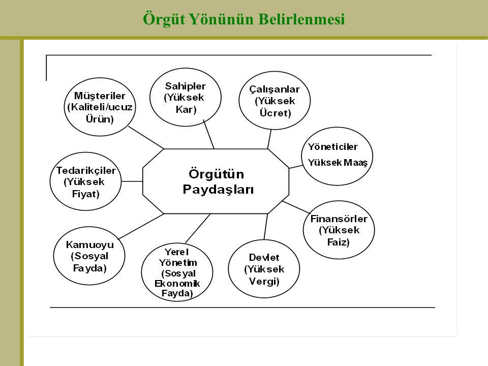 Örgüt Yönünün Belirlenmesi AYGAZ (2001 TÜSİAD - KALDER Büyük Ödülü) VİZYON Tüm kaynaklarımızı yöneten stratejik avantajımız olarak gördüğümüz insan kaynağımızın, memnuniyet ve bağlılığını kuracağımız sistem ve uygulamalar ile en üst düzeyde tutarak Türkiye'nin çalışılmak için en çok tercih edilen şirketi olmaktır.
