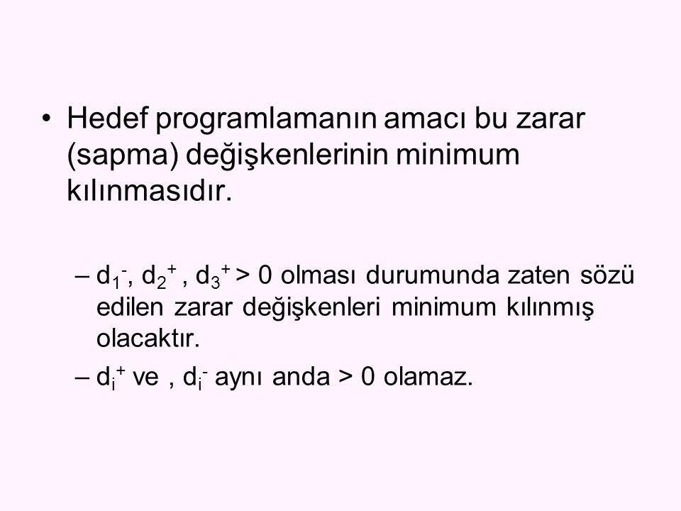Hedef programlamanın amacı bu zarar (sapma) değişkenlerinin minimum kılınmasıdır. –d 1 -, d 2 +, d 3 + > 0 olması durumunda zaten sözü edilen zarar de