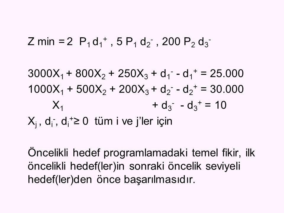 Z min = 2 P 1 d 1 +, 5 P 1 d 2 -, 200 P 2 d 3 - 3000X 1 + 800X 2 + 250X 3 + d 1 - - d 1 + = 25.000 1000X 1 + 500X 2 + 200X 3 + d 2 - - d 2 + = 30.000