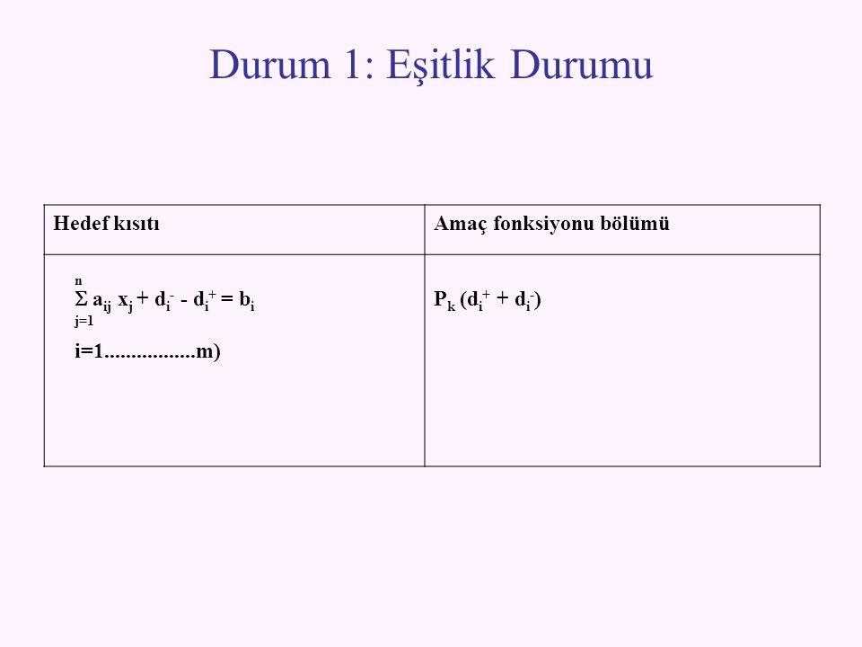 Durum 1: Eşitlik Durumu Hedef kısıtıAmaç fonksiyonu bölümü n  a ij x j + d i - - d i + = b i j=1 i=1.................m) P k (d i + + d i - )