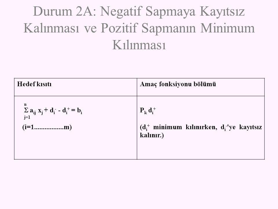 Durum 2A: Negatif Sapmaya Kayıtsız Kalınması ve Pozitif Sapmanın Minimum Kılınması Hedef kısıtıAmaç fonksiyonu bölümü n  a ij x j + d i - - d i + = b