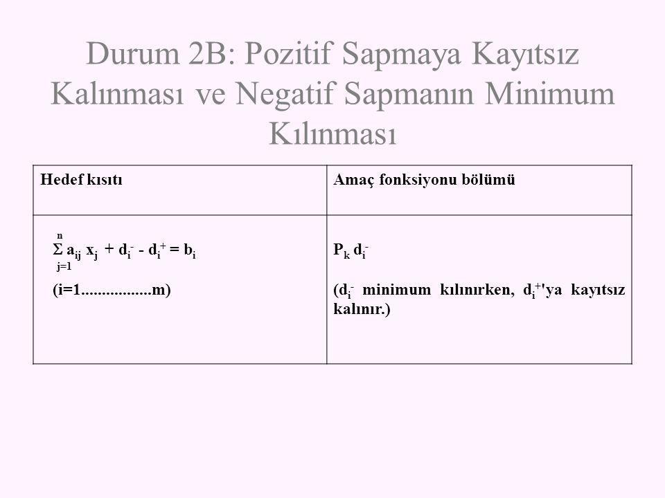 Durum 2B: Pozitif Sapmaya Kayıtsız Kalınması ve Negatif Sapmanın Minimum Kılınması Hedef kısıtıAmaç fonksiyonu bölümü n  a ij x j + d i - - d i + = b