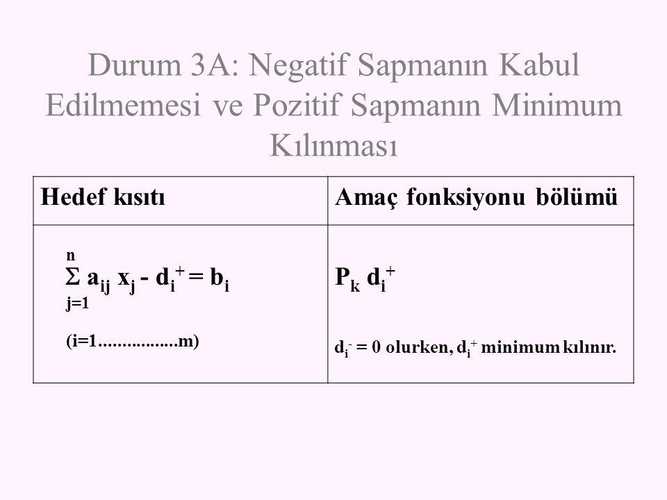 Durum 3A: Negatif Sapmanın Kabul Edilmemesi ve Pozitif Sapmanın Minimum Kılınması Hedef kısıtıAmaç fonksiyonu bölümü n  a ij x j - d i + = b i j=1 (i