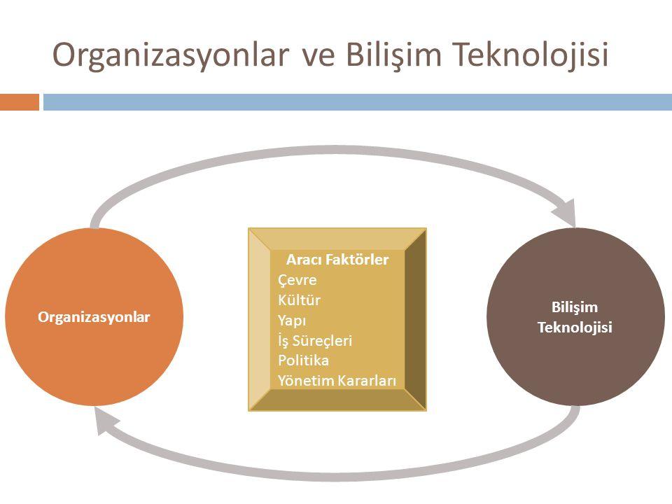 Organizasyonlar ve Bilişim Teknolojisi Organizasyonlar Bilişim Teknolojisi Aracı Faktörler Çevre Kültür Yapı İş Süreçleri Politika Yönetim Kararları
