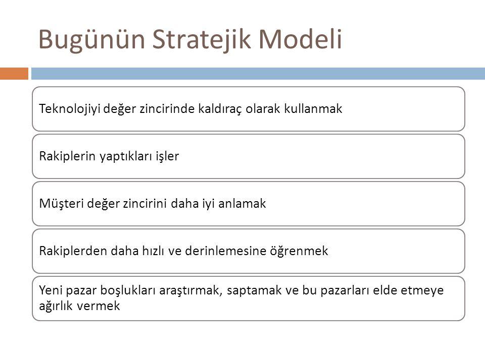 Bugünün Stratejik Modeli Teknolojiyi değer zincirinde kaldıraç olarak kullanmakRakiplerin yaptıkları işlerMüşteri değer zincirini daha iyi anlamakRaki