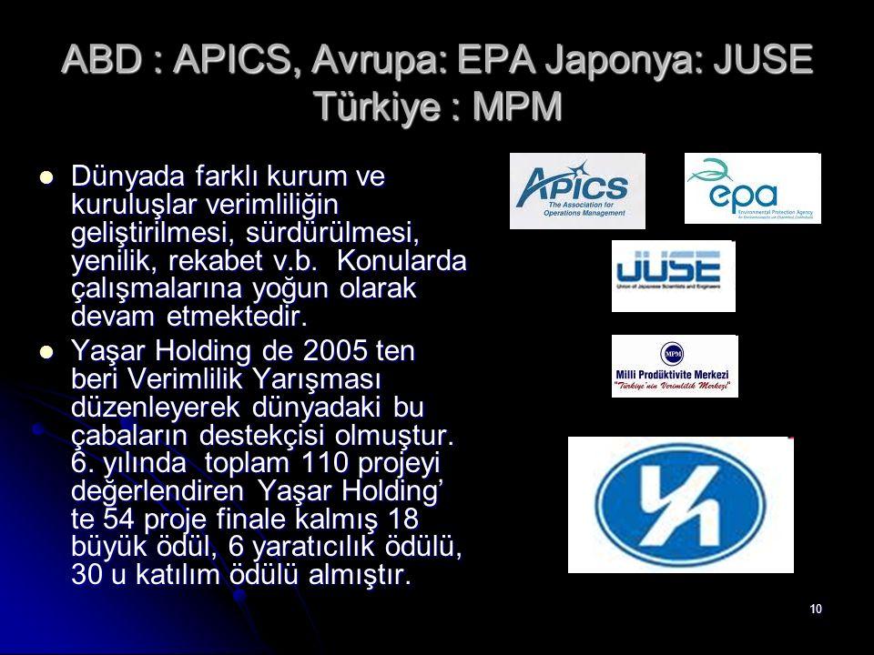 10 ABD : APICS, Avrupa: EPA Japonya: JUSE Türkiye : MPM Dünyada farklı kurum ve kuruluşlar verimliliğin geliştirilmesi, sürdürülmesi, yenilik, rekabet