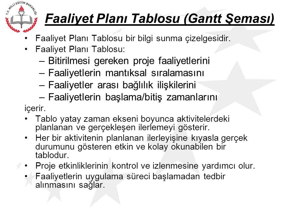 Faaliyet Planı Tablosu (Gantt Şeması) Faaliyet Planı Tablosu bir bilgi sunma çizelgesidir.
