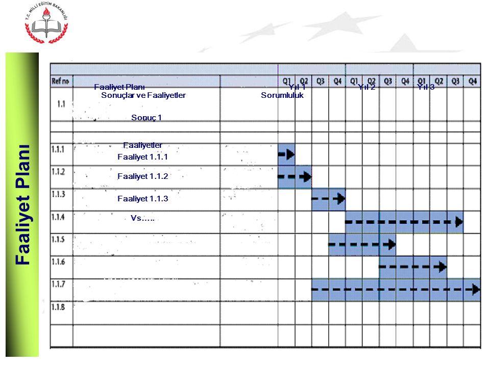 Faaliyet Planı Sonuçlar ve FaaliyetlerSorumluluk Sonuç 1 Faaliyetler Faaliyet 1.1.1 Faaliyet 1.1.2 Faaliyet 1.1.3 Vs…..